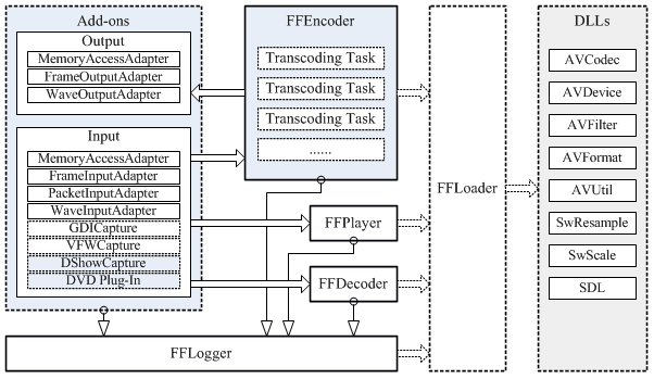 Architecture of FFOCX - ActiveX FFmpeg OCX Controls (Video Converter and Video Player)